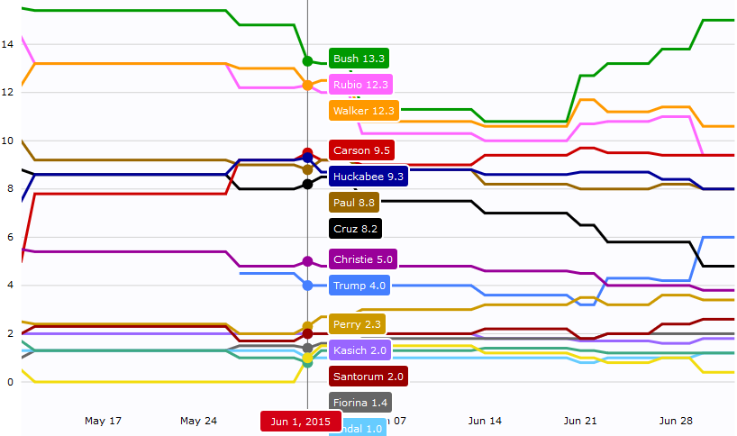 Average Poll Numbers in the 2016 Primary as of June 1, 2015.