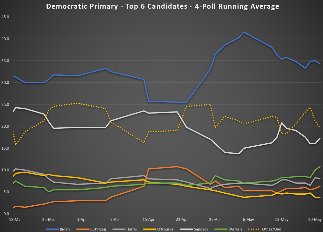 2020 Democratic Primary as of May 2019