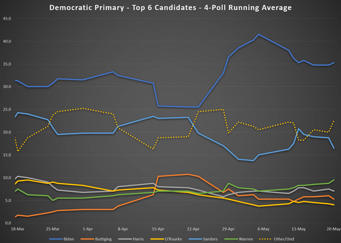 Democratic Primary - Top 6 Candidates - March-May 2019