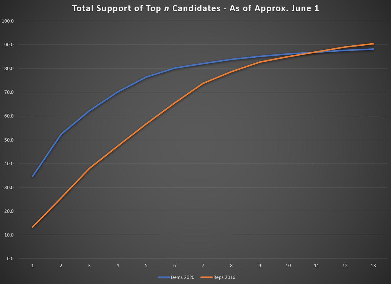 Total Support for Top n Candidates - 2020 Democrats vs. 2016 Republicans