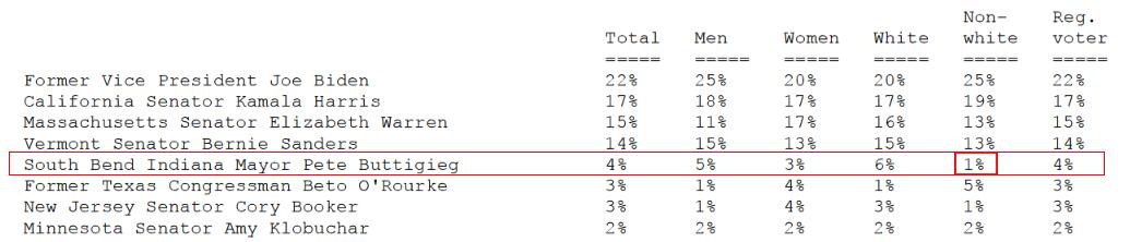 Buttigieg Weakness with Non-White Voters