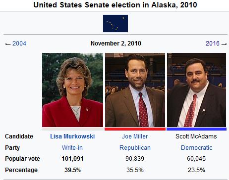 2010 Alaska Senate Election Results