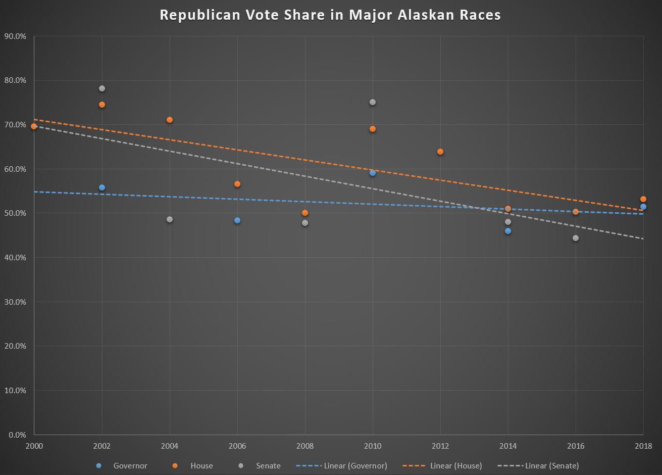 Republican Vote Share in Alaskan Elections