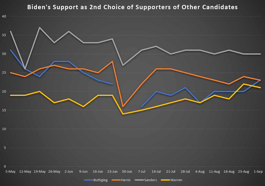 Biden's Support as 2nd Choice Candidate
