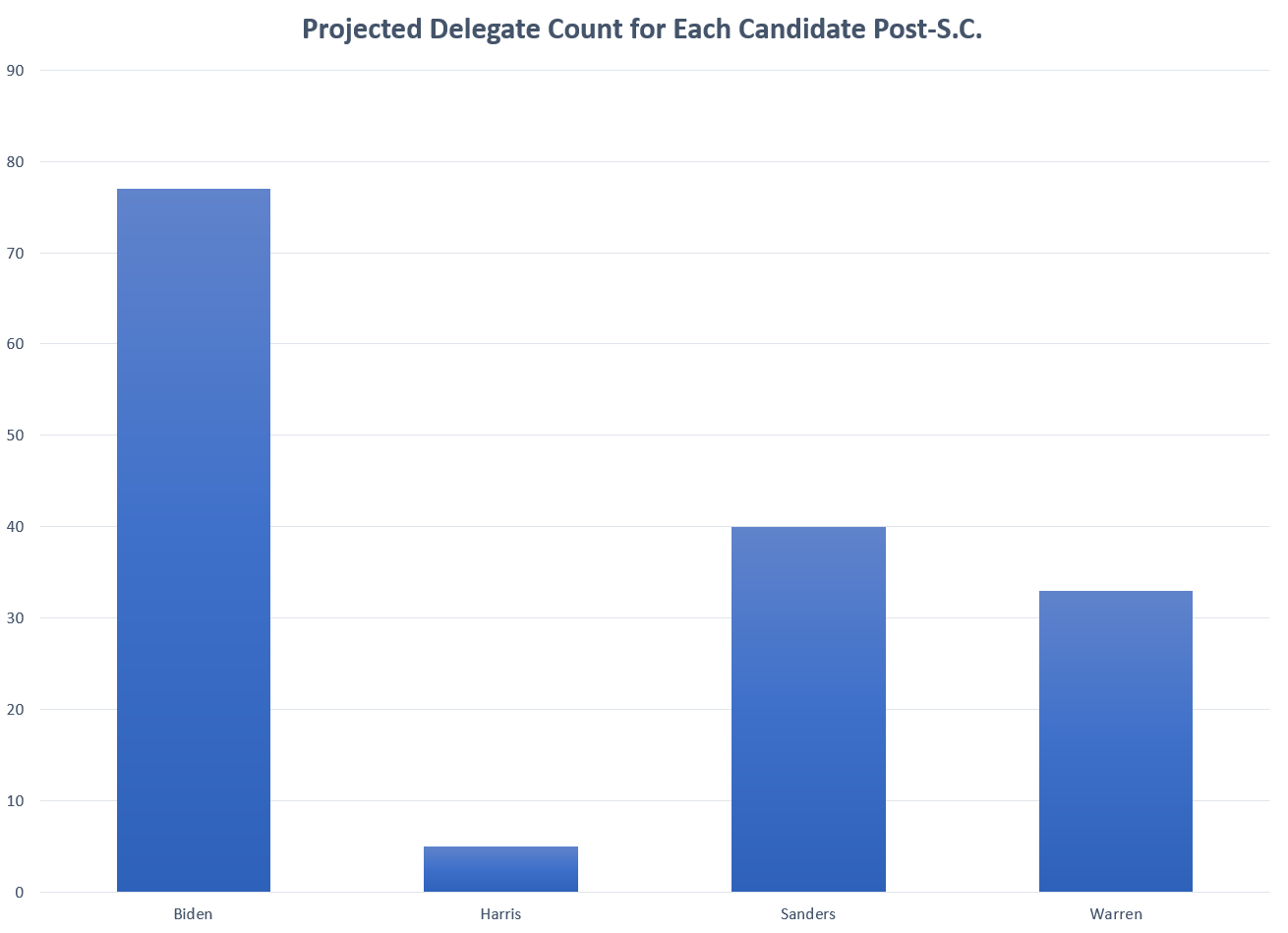 Projected Delegate Count in a 4-Way Race