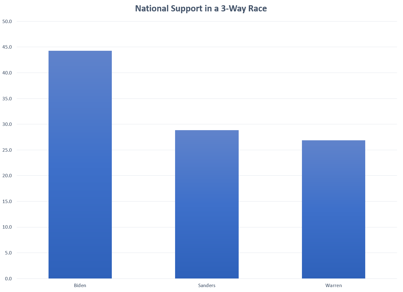 National Polling for Democratic Primary - 3-Way Race