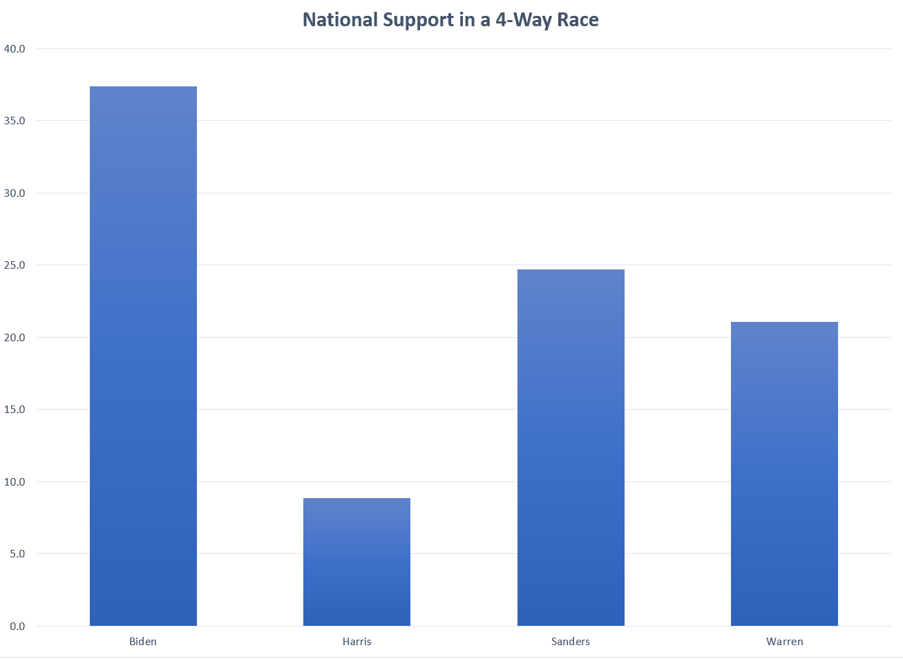 National Polling for Democratic Primary - 4-Way Race