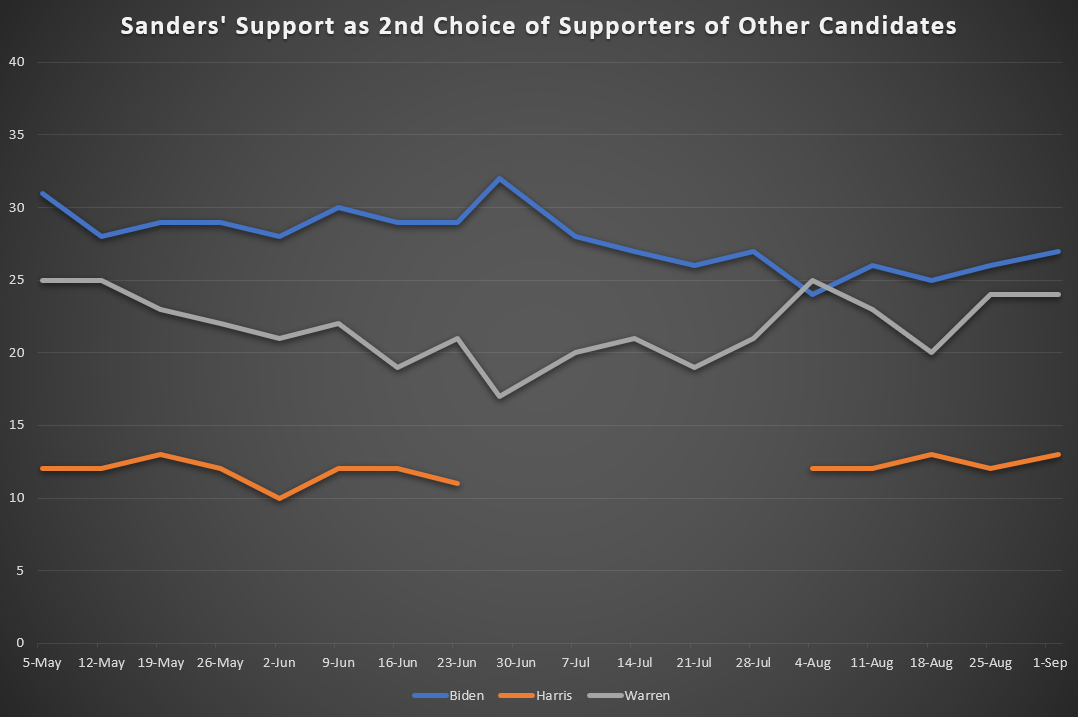 Sanders' Support as 2nd Choice Candidate