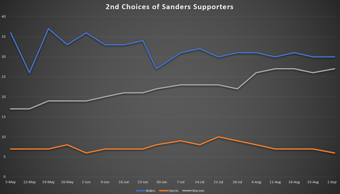 Sanders Supporters' Second Choice Preferences