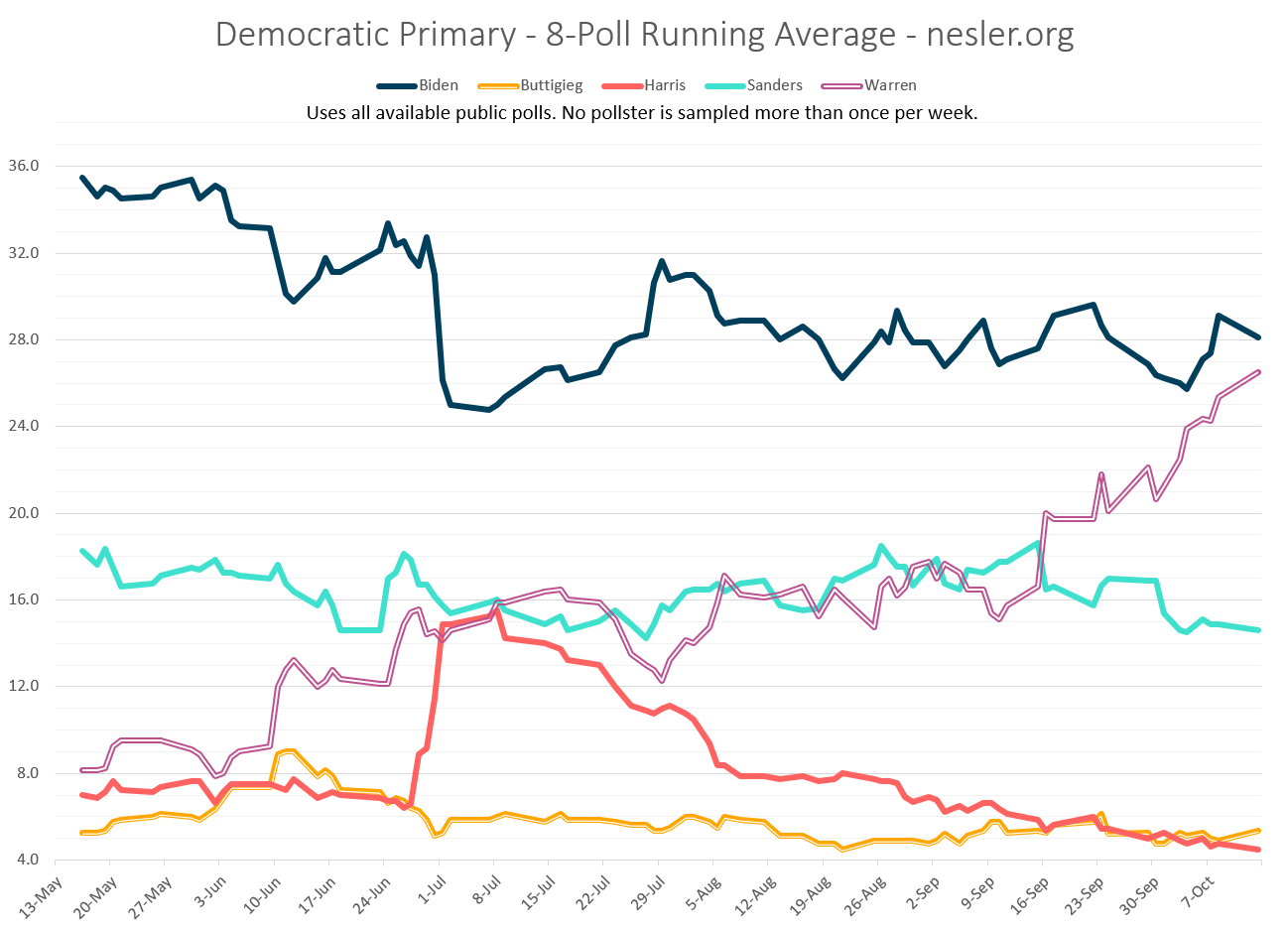 National Polling for Democratic Primary as of October 2019
