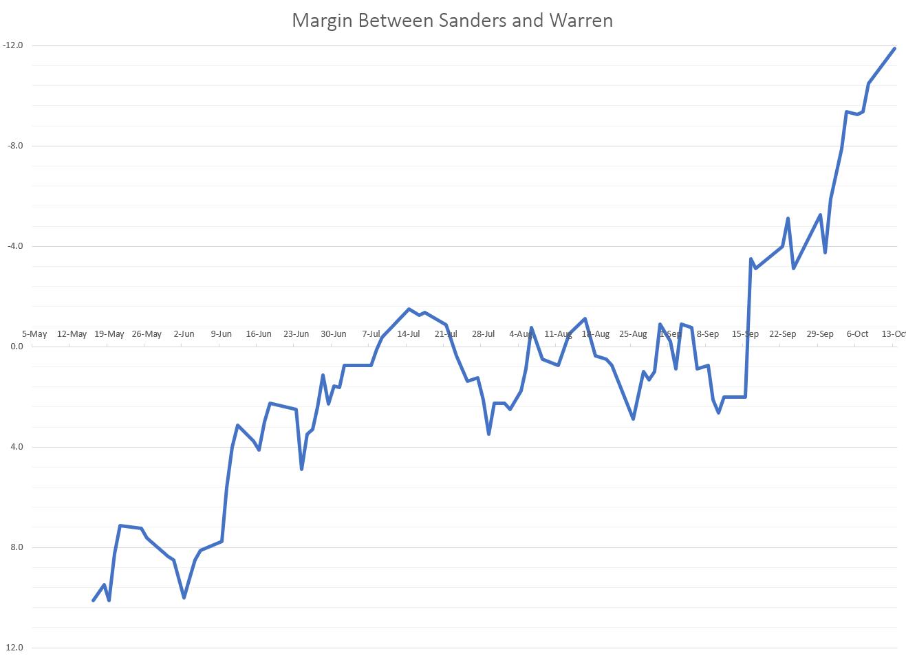 Margin Between Sanders and Warren